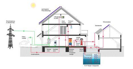 Privatmaßnahmen im Energiesektor